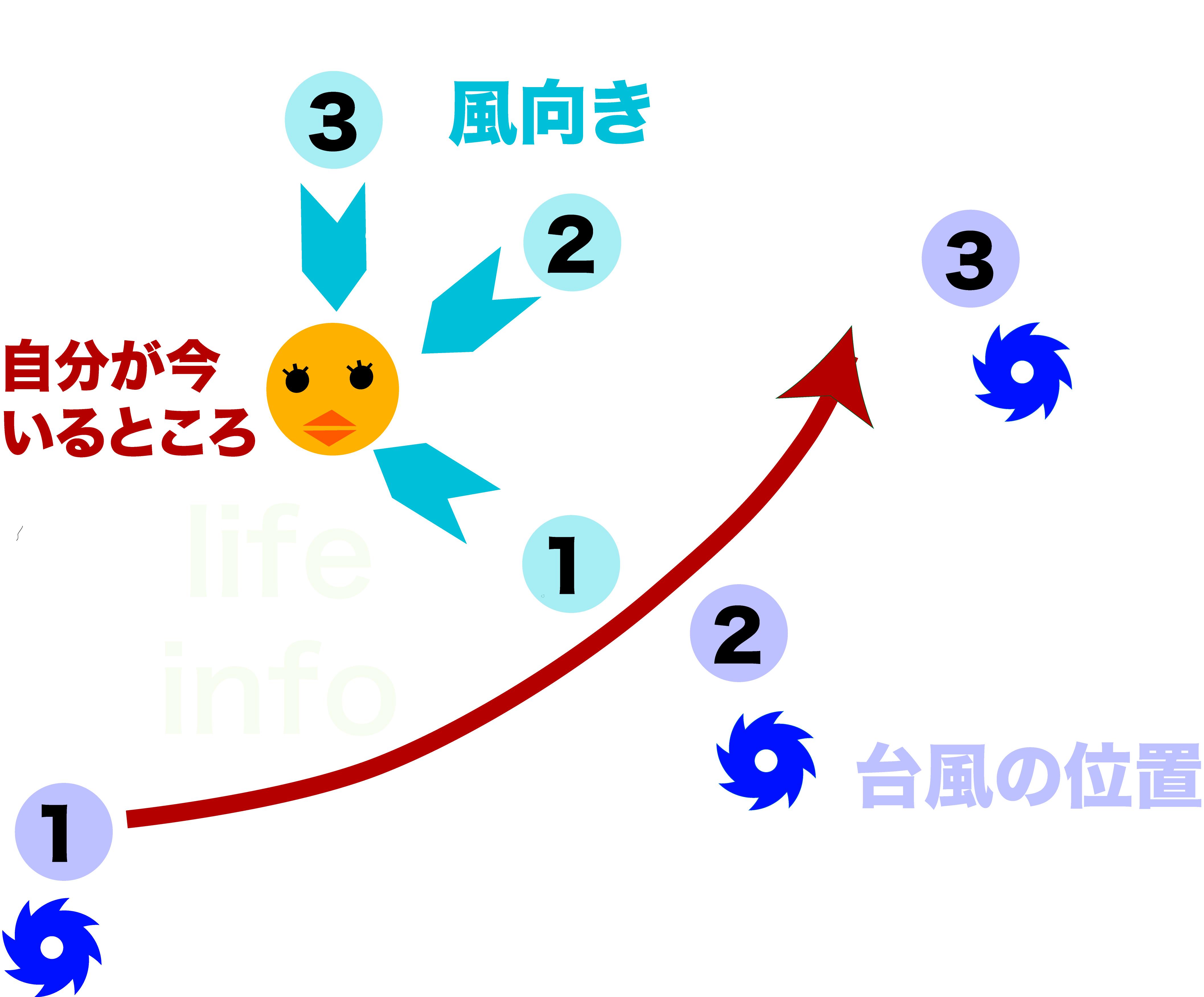 台風が南を通る場合の風向き