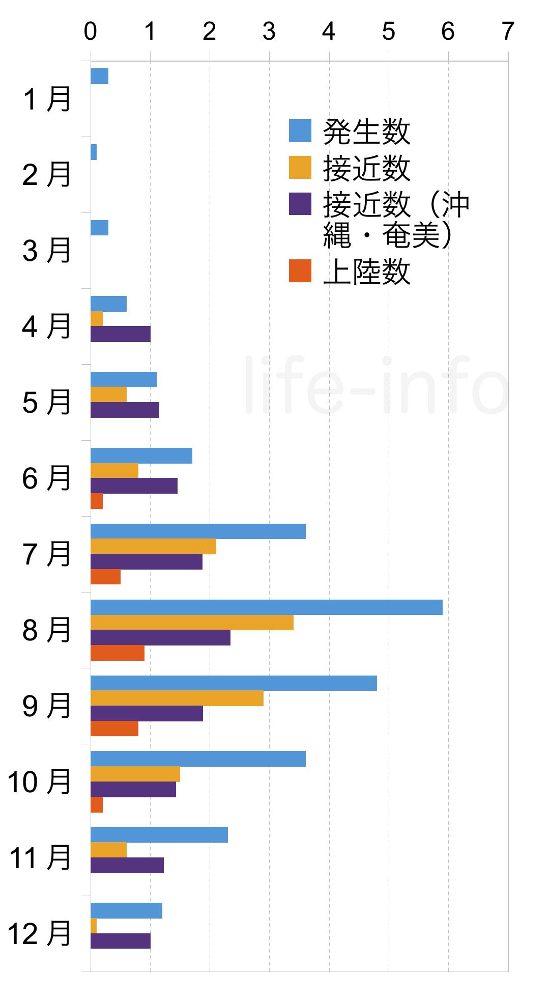 台風の平均月別数