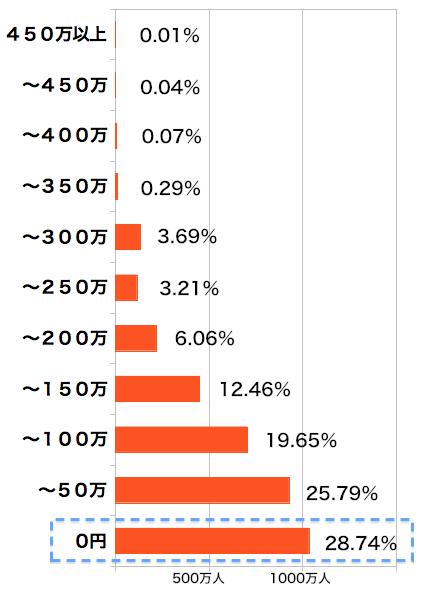 厚生年金加入者のボーナス支給額グラフ