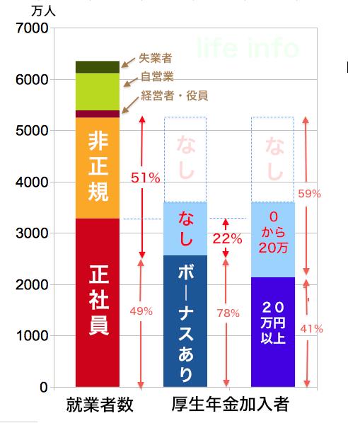 厚生年金加入者にしめる「ボーナスなし」率と全勤労者との対比グラフ