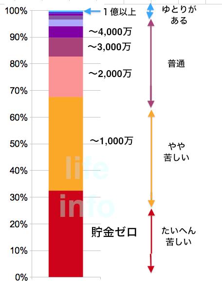 貯金の金額階級別割合