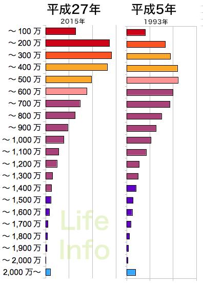 年収の階層別分布の平成27年と平成5年の比較