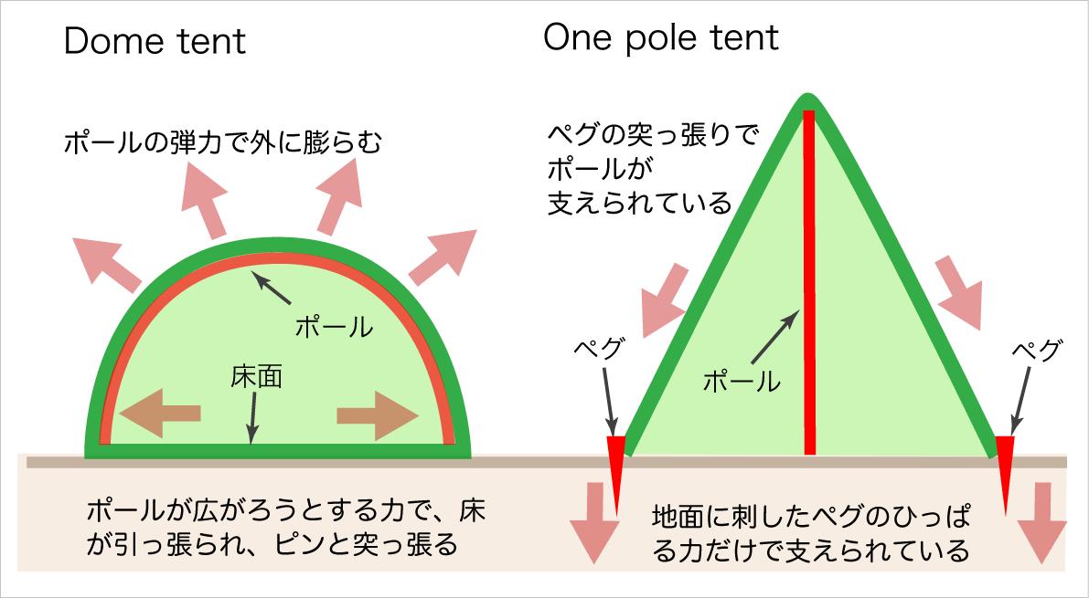 ドームテントとワンポールテントの違い