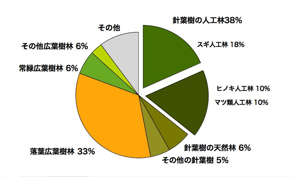 日本の森林の樹種別の割合