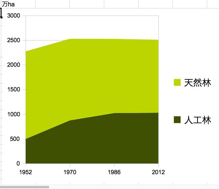人工林面積の増加推移