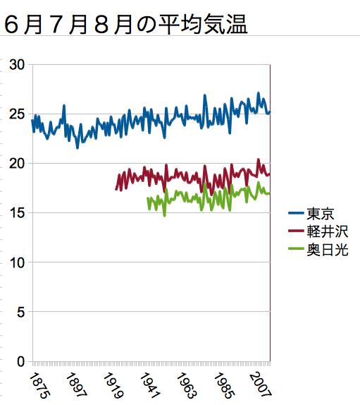 東京・軽井沢・奥日光の夏の平均気温