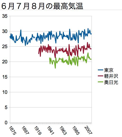 東京・軽井沢・奥日光の夏の最高気温