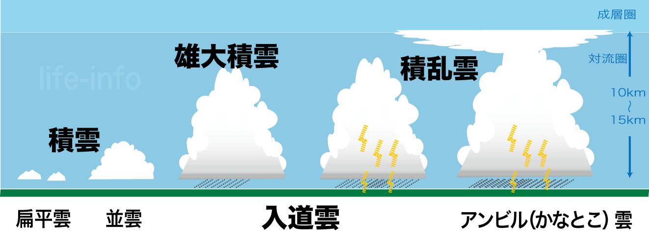 対流雲の種類