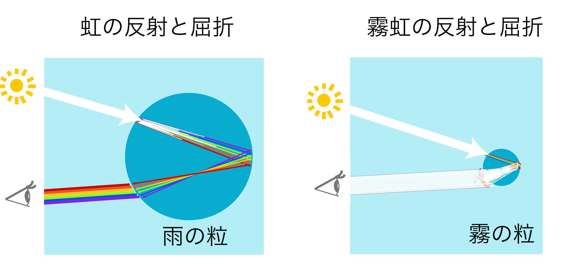 虹と霧虹の違い