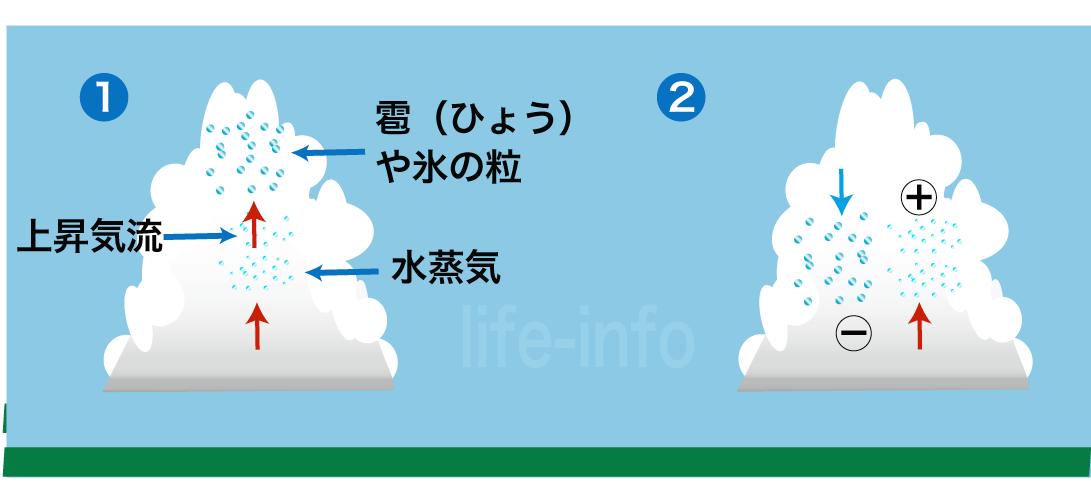 積乱雲の内部と着氷帯電