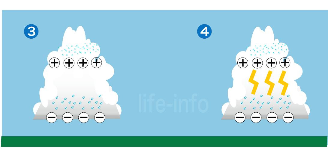 積乱雲の電荷と雲放電