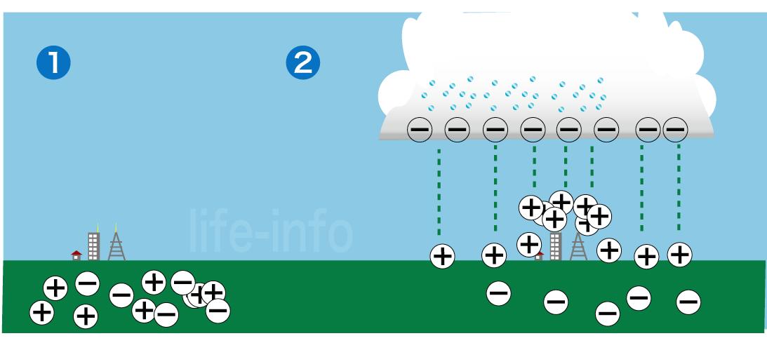 雷が起こる仕組み(積乱雲と地上の電位)